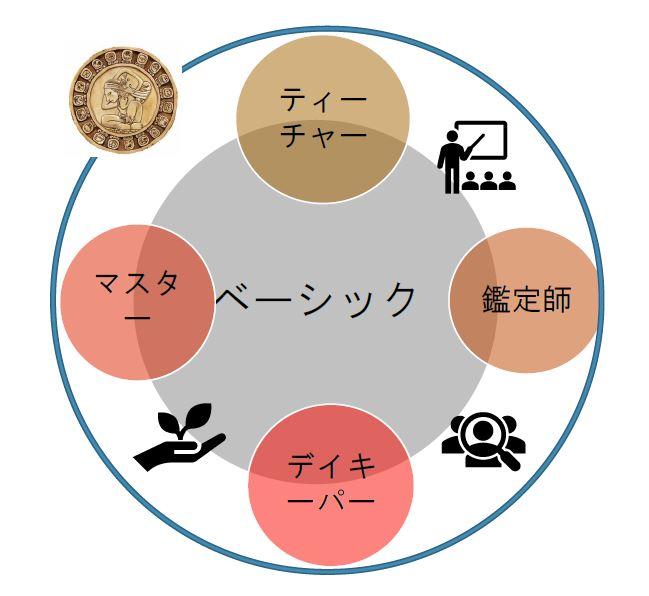 2期オンラインレッスン生募集!(終了)